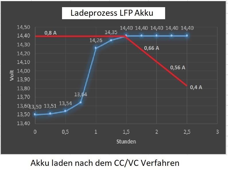 LFP-Akkus laden