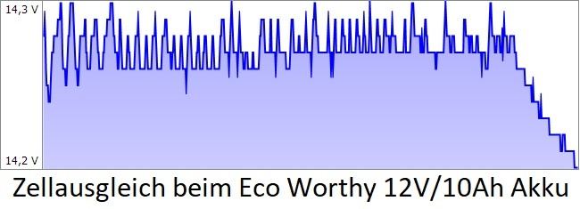 Eco Worthy 12V/10Ah Akku