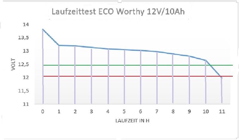 Laufzeit Test Eco Worthy Akkus