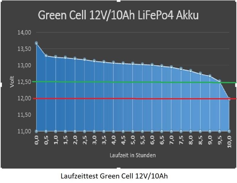 Laufzeittests des Green Cell LiFePo4 Akkus