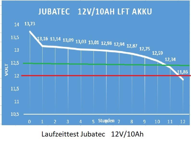 Laufzeittests beim Jubatec LiFePO4 Akku12V/10Ah